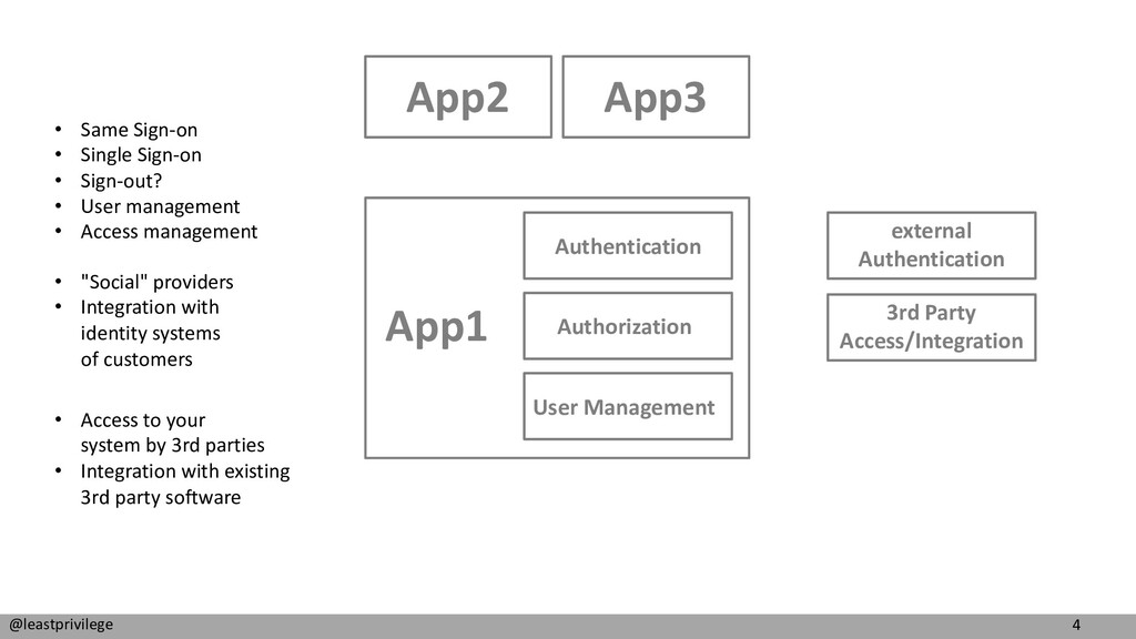 4 @leastprivilege App2 Authentication Authoriza...