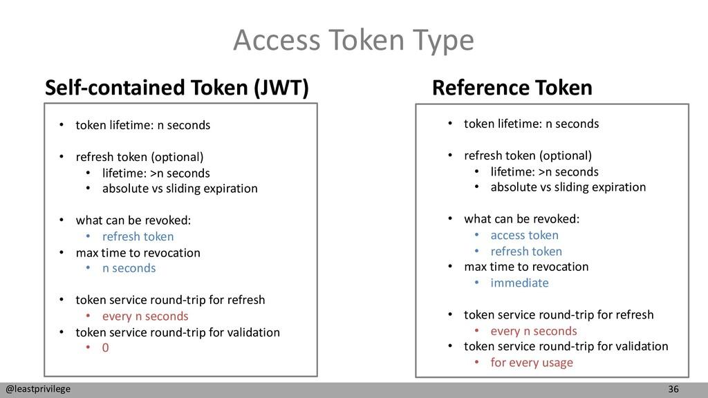 36 @leastprivilege Access Token Type • token li...