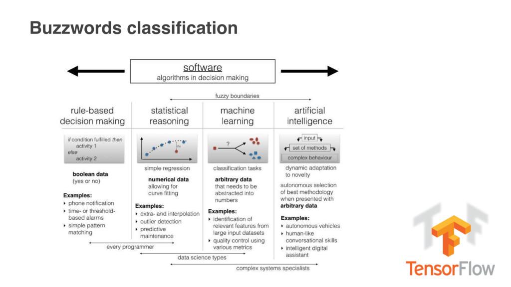 Buzzwords classification