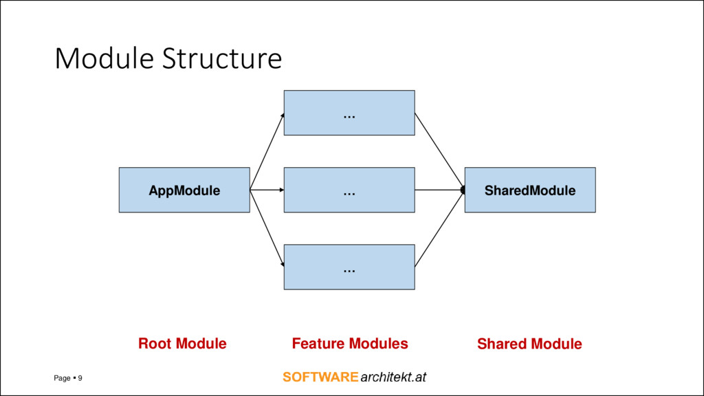 Module Structure Page ▪ 9 AppModule … … … Share...