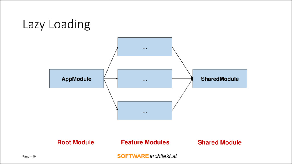 Lazy Loading Page ▪ 10 AppModule … … … SharedMo...