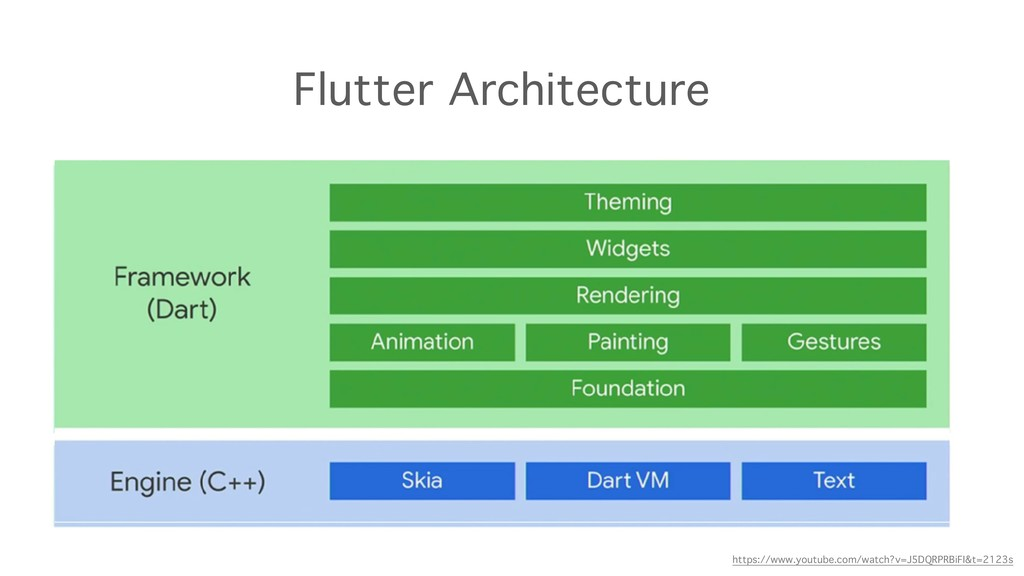 Flutter Architecture https://www.youtube.com/wa...