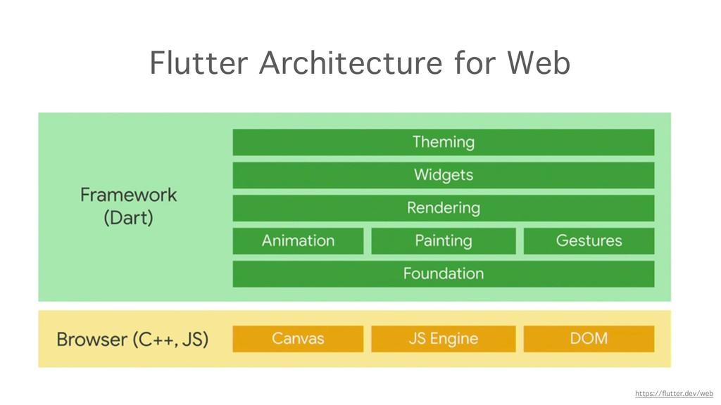 Flutter Architecture for Web https://flutter.dev...