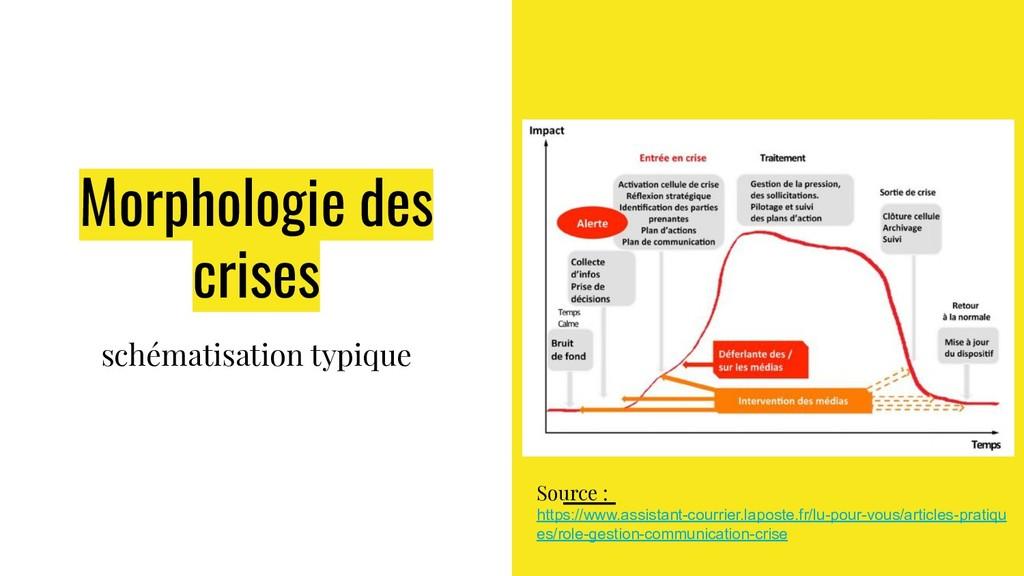 Morphologie des crises schématisation typique S...