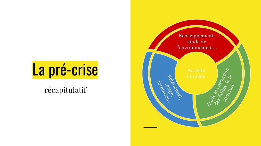 La pré-crise récapitulatif Etude et correction ...