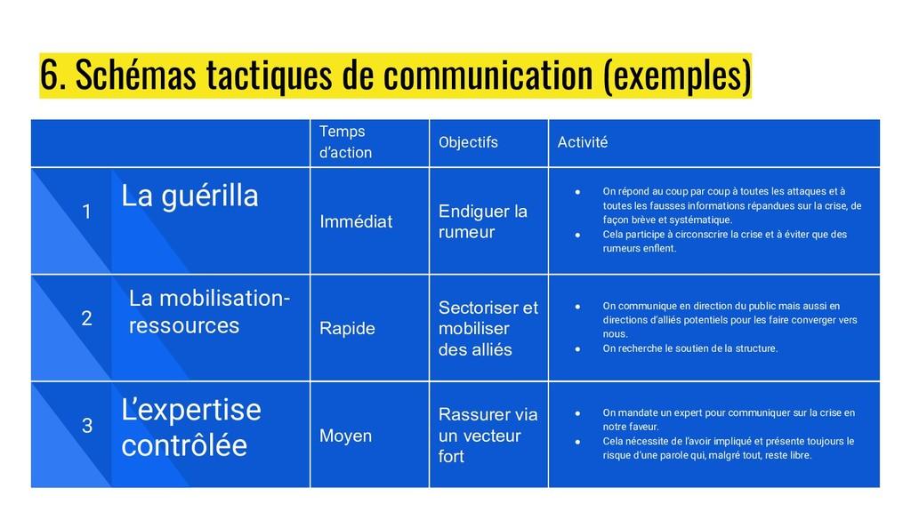 6. Schémas tactiques de communication (exemples...