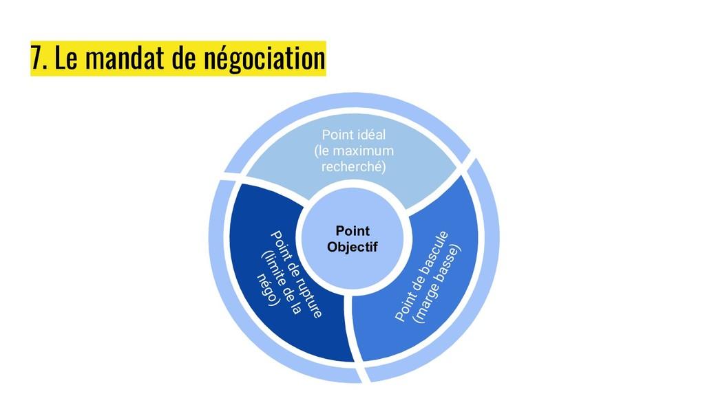 7. Le mandat de négociation Point Objectif Poin...