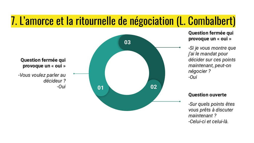7. L'amorce et la ritournelle de négociation (L...