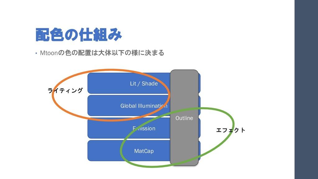 配色の仕組み • Mtoonの色の配置は大体以下の様に決まる Lit / Shade Glob...