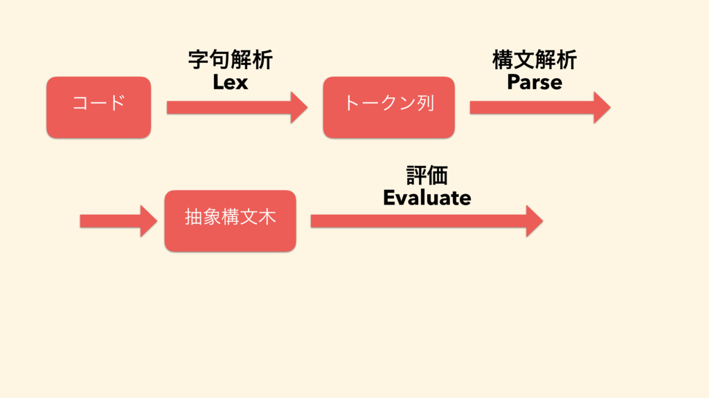 ίʔυ τʔΫϯྻ ߏจղੳ Parse நߏจ ධՁ Evaluate ۟ղੳ Lex