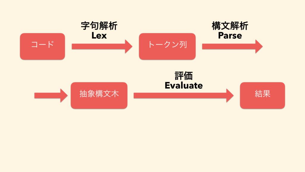 ίʔυ τʔΫϯྻ ߏจղੳ Parse நߏจ ݁Ռ ධՁ Evaluate ۟ղੳ ...