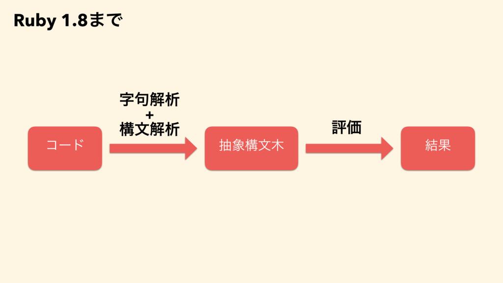 Ruby 1.8·Ͱ ίʔυ ධՁ ۟ղੳ + ߏจղੳ நߏจ ݁Ռ