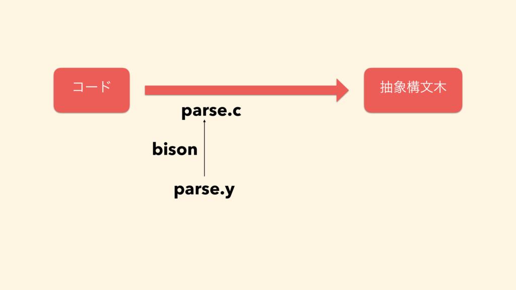 parse.c parse.y bison ίʔυ நߏจ
