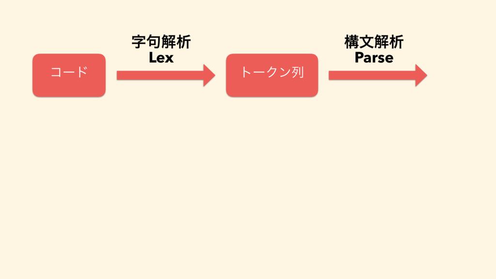 ίʔυ τʔΫϯྻ ߏจղੳ Parse ۟ղੳ Lex