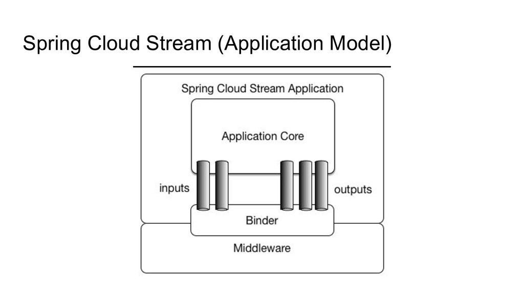 Spring Cloud Stream (Application Model)