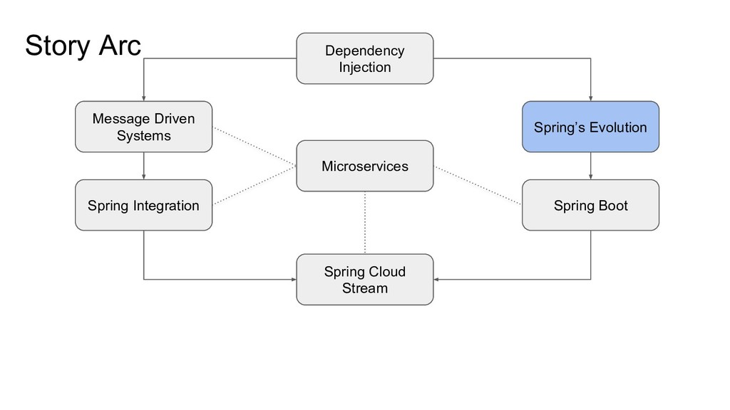 Story Arc Message Driven Systems Spring Integra...
