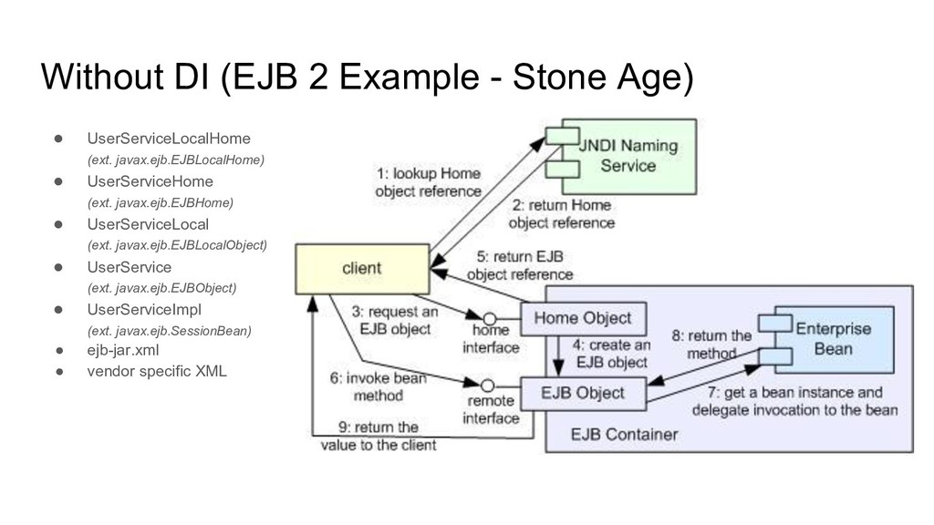 Without DI (EJB 2 Example - Stone Age) ● UserSe...