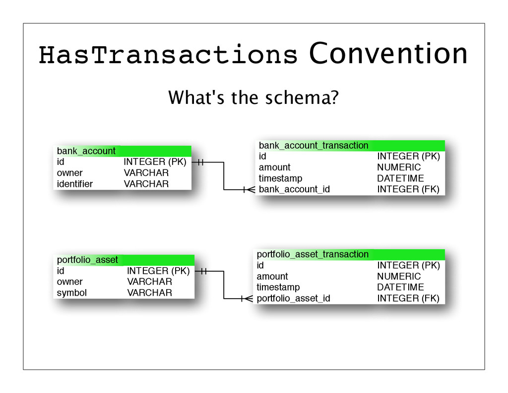 What's the schema? HasTransactions Convention I...