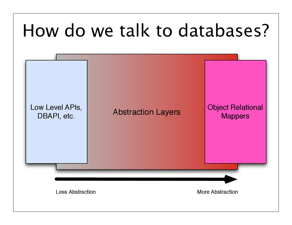 How do we talk to databases? Abstraction Layers...