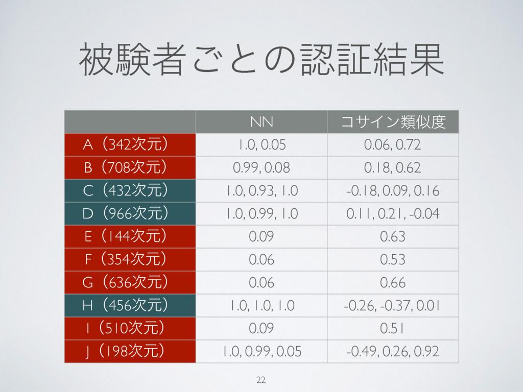 ඃݧऀ͝ͱͷূ݁Ռ 22 NN ίαΠϯྨ Aʢ342ݩʣ 1.0, 0.05 0.0...
