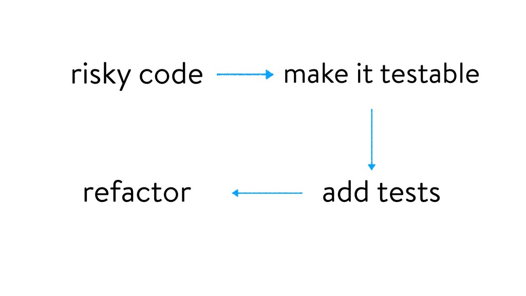 make it testable risky code add tests refactor