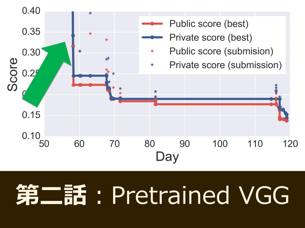 第⼆話:Pretrained VGG