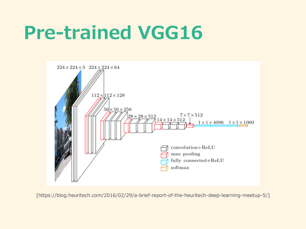 Pre-trained VGG16 [https://blog.heuritech.com/2...