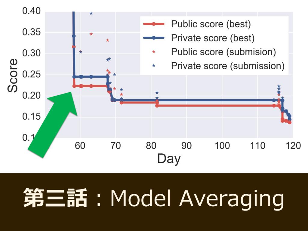 第三話:Model Averaging