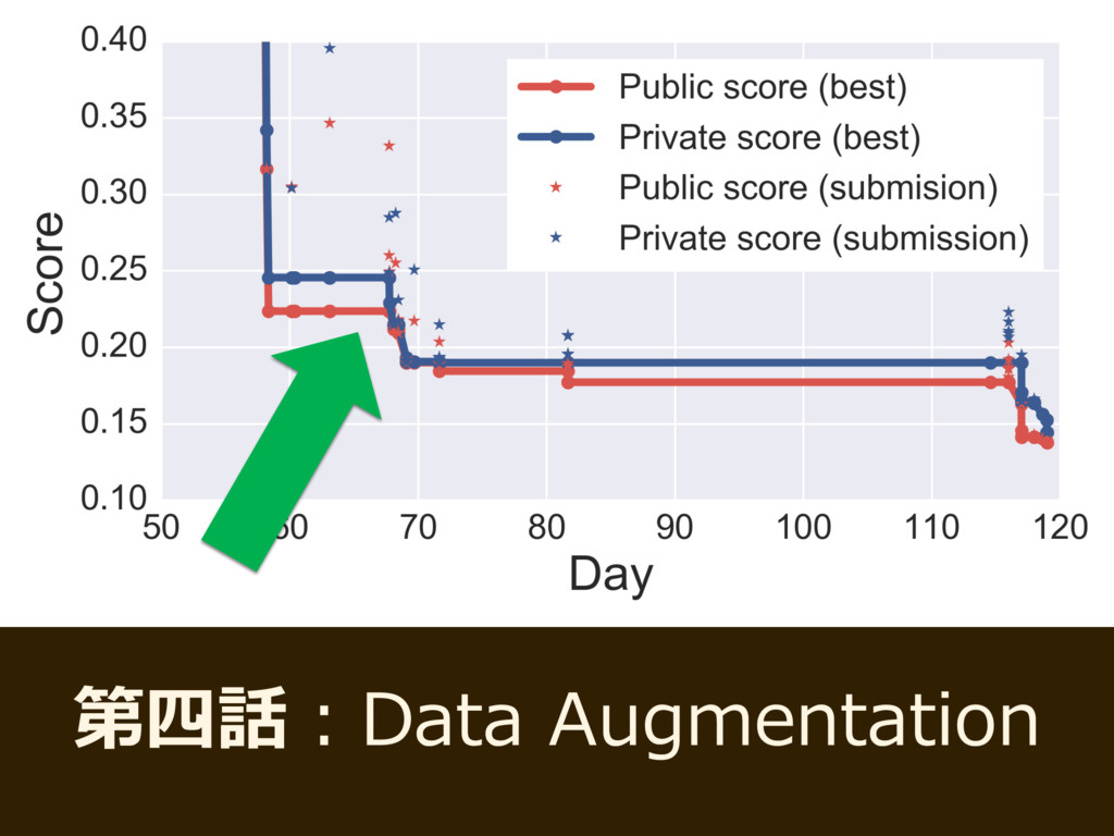 第四話:Data Augmentation