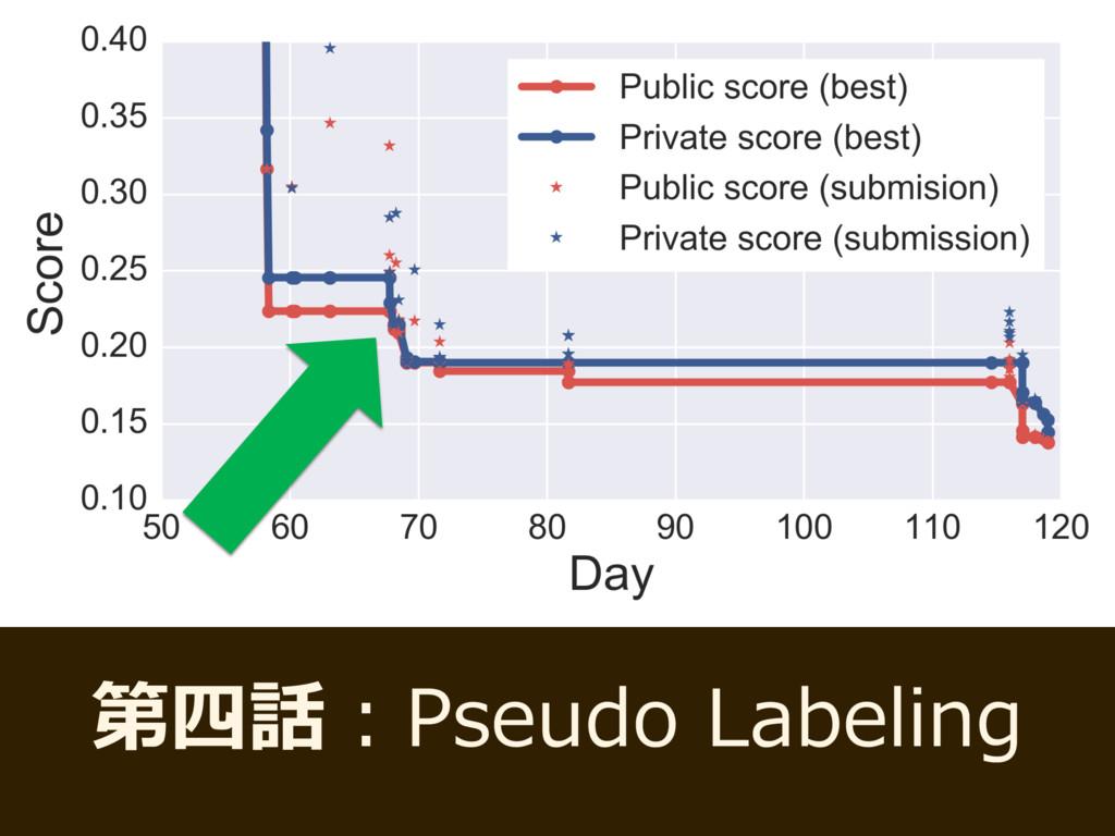 第四話:Pseudo Labeling