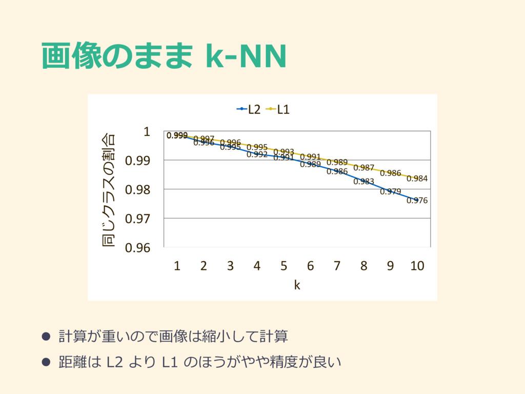 画像のまま k-NN l 計算が重いので画像は縮⼩して計算 l 距離は L2 より L1 のほ...