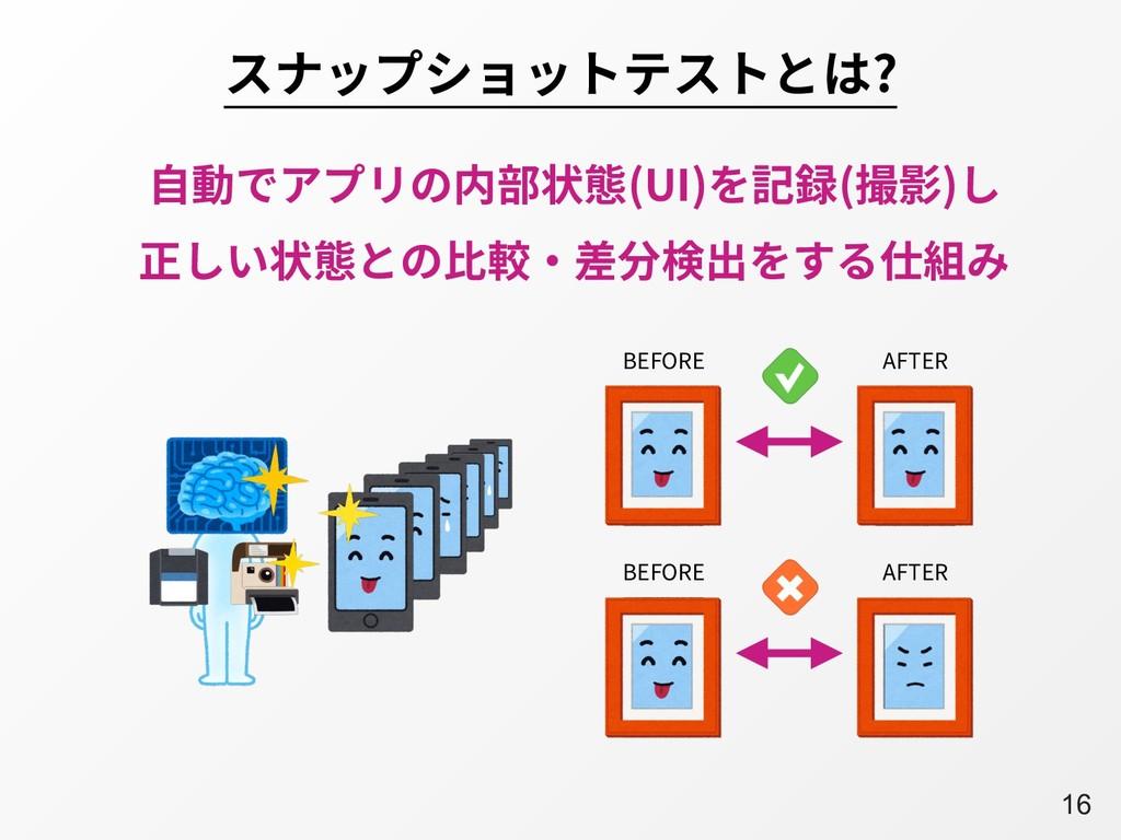 A16 スナップショットテストとは? ⾃動でアプリの内部状態(UI)を記録(撮影)し 正しい状...