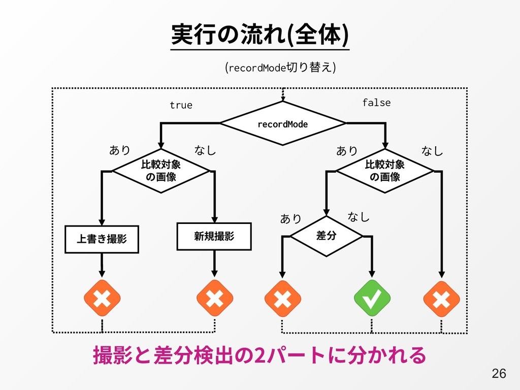 A26 実⾏の流れ(全体) 撮影と差分検出の2パートに分かれる false recordMod...