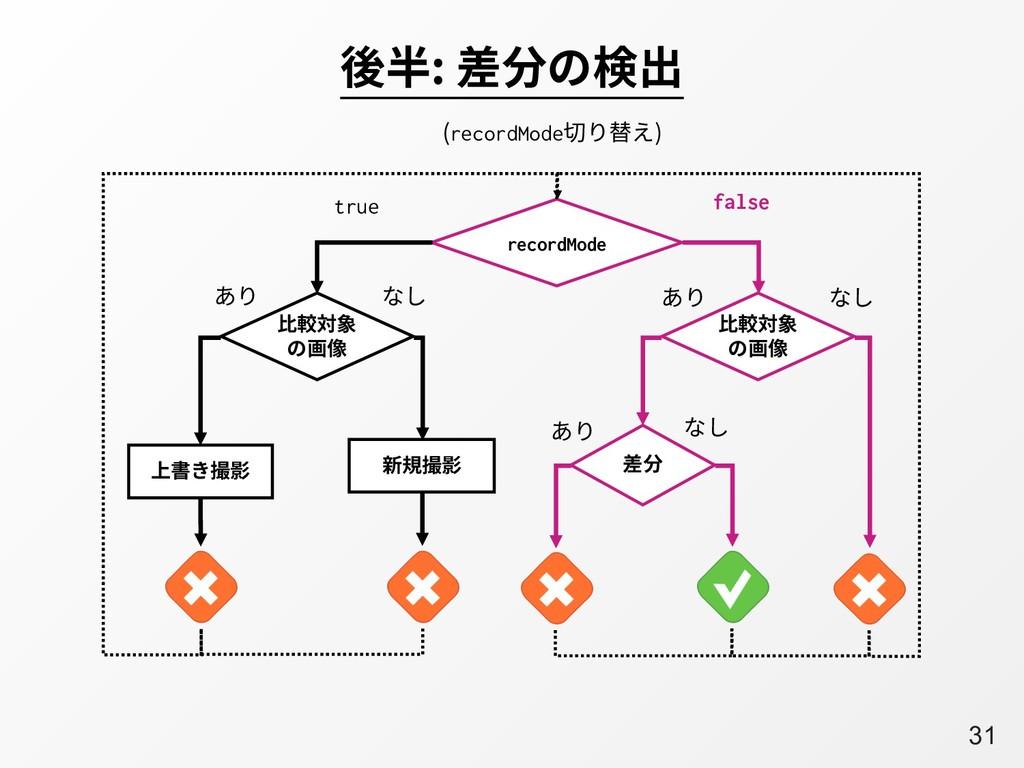 A31 後半: 差分の検出 false recordMode 嫰鯰㼎韋 ך歗⫷ true 嫰鯰...