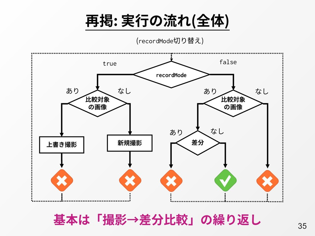 A35 再掲: 実⾏の流れ(全体) 基本は「撮影→差分⽐較」の繰り返し false recor...