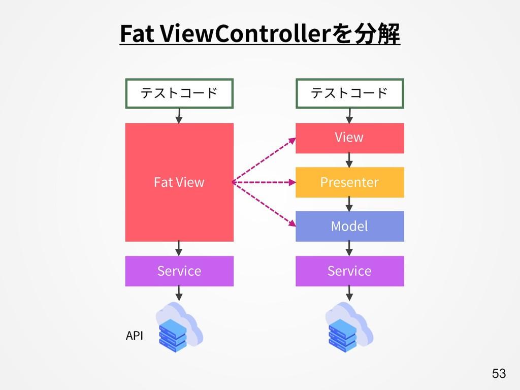 A53 Fat ViewControllerを分解 7JFX 1SFTFOUFS .PEFM ...