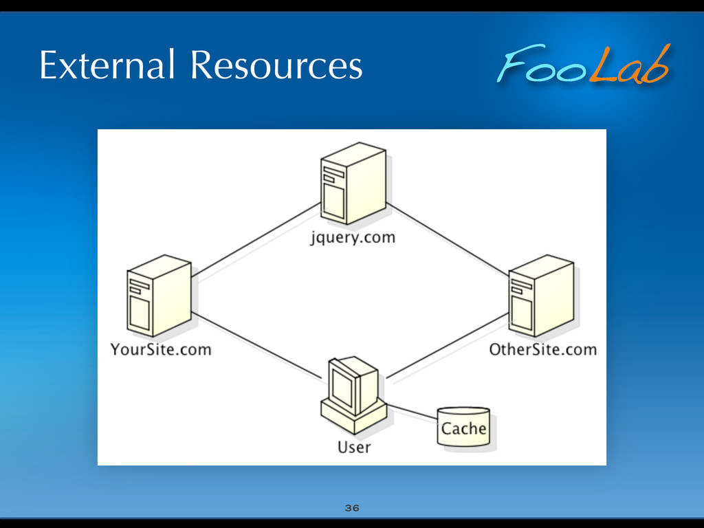 FooLab External Resources 36