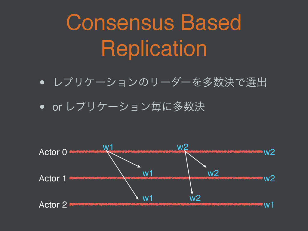 Consensus Based Replication • ϨϓϦέʔγϣϯͷϦʔμʔΛଟܾ...