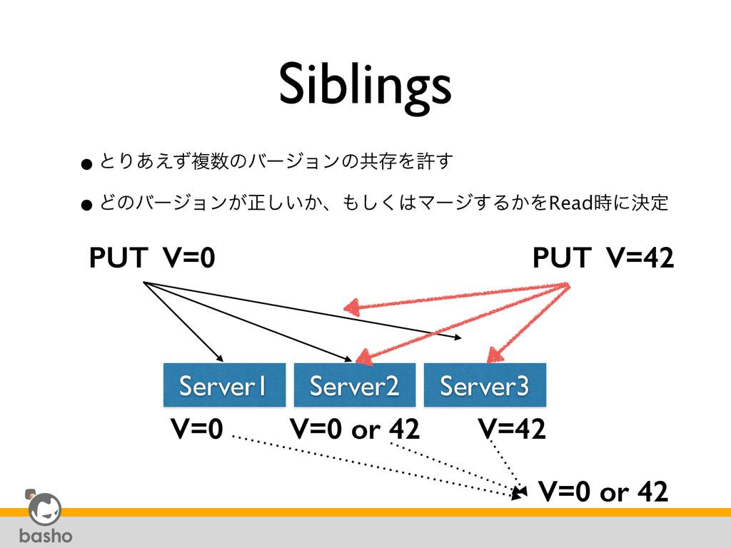 Siblings •ͱΓ͋͑ͣෳͷόʔδϣϯͷڞଘΛڐ͢ •Ͳͷόʔδϣϯ͕ਖ਼͍͔͠ɺ͘͠...