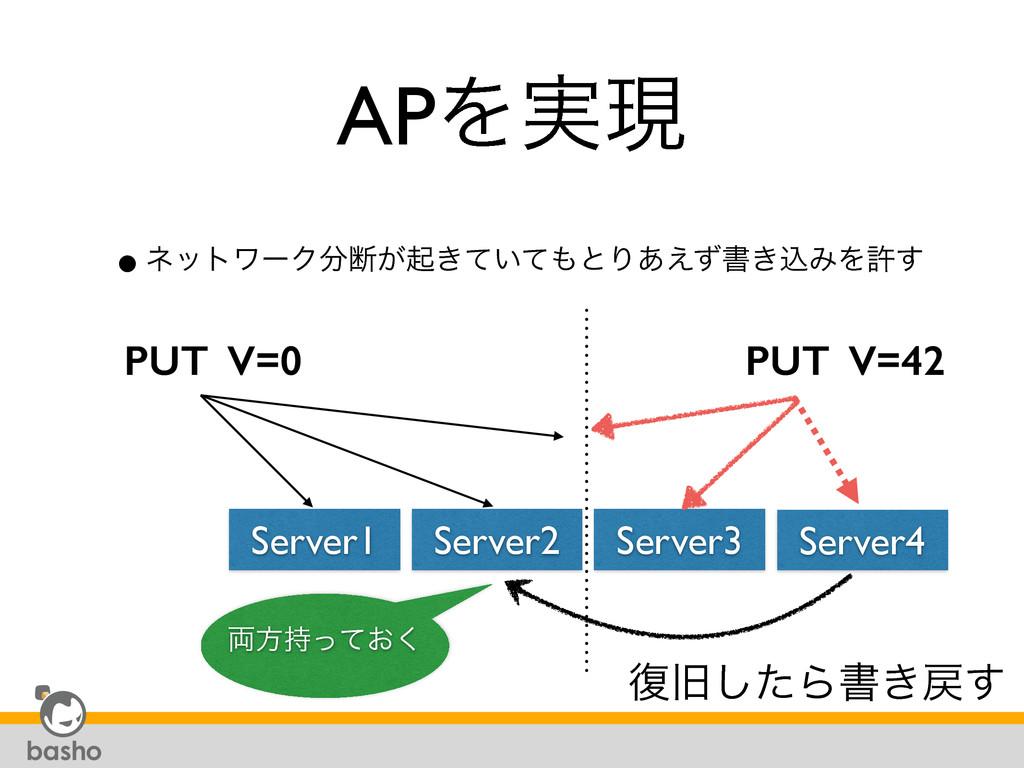 APΛ࣮ݱ •ωοτϫʔΫஅ͕ى͖͍ͯͯͱΓ͋͑ͣॻ͖ࠐΈΛڐ͢ Server2 Serv...