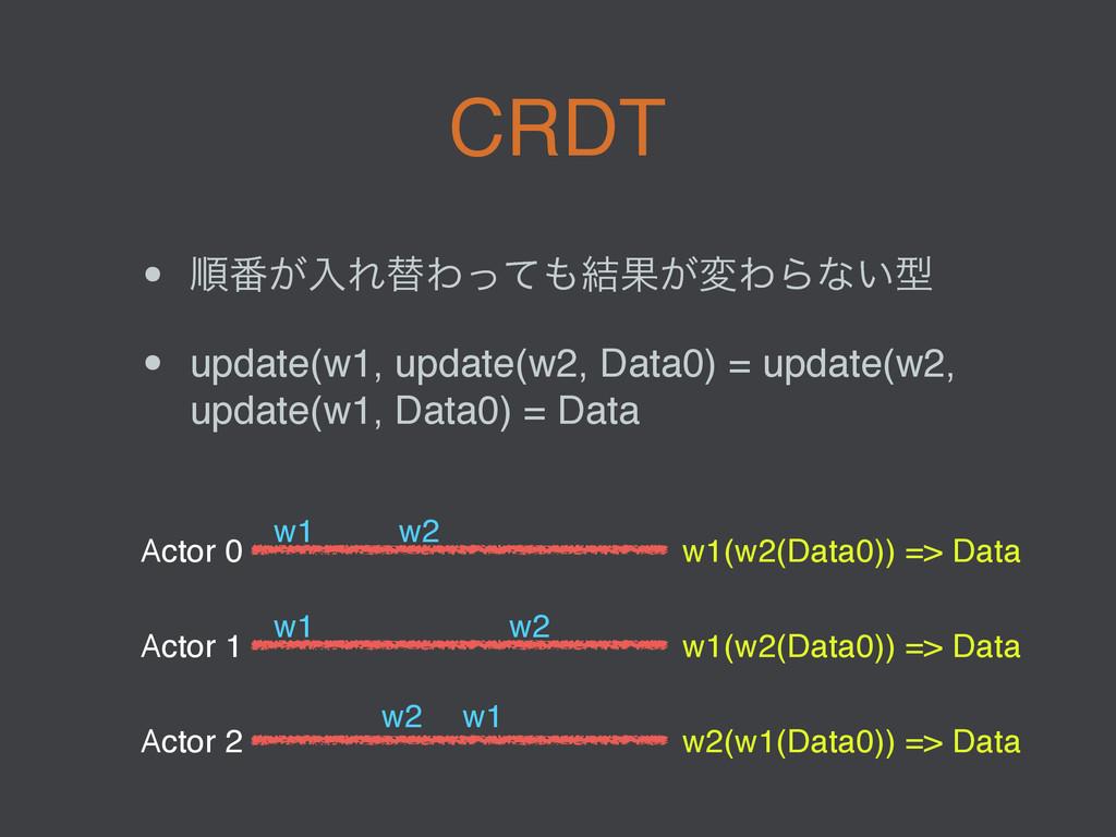 CRDT • ॱ൪͕ೖΕସΘͬͯ݁Ռ͕มΘΒͳ͍ܕ • update(w1, update(...
