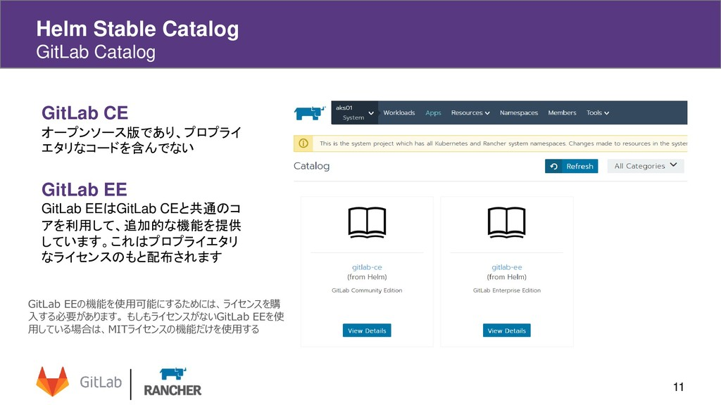 11 Helm Stable Catalog GitLab Catalog GitLab CE...