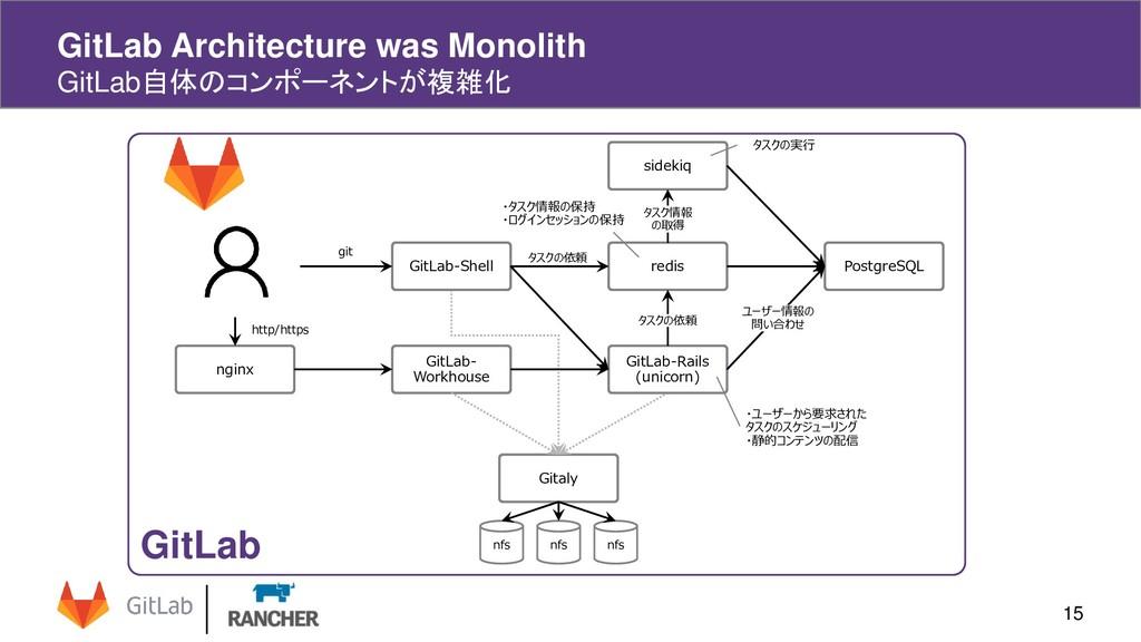 15 GitLab Architecture was Monolith GitLab自体のコン...