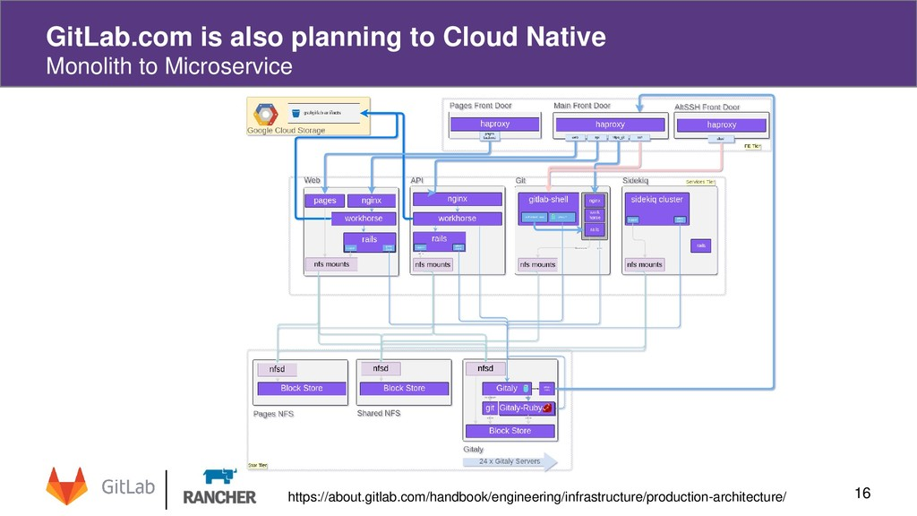 16 GitLab.com is also planning to Cloud Native ...