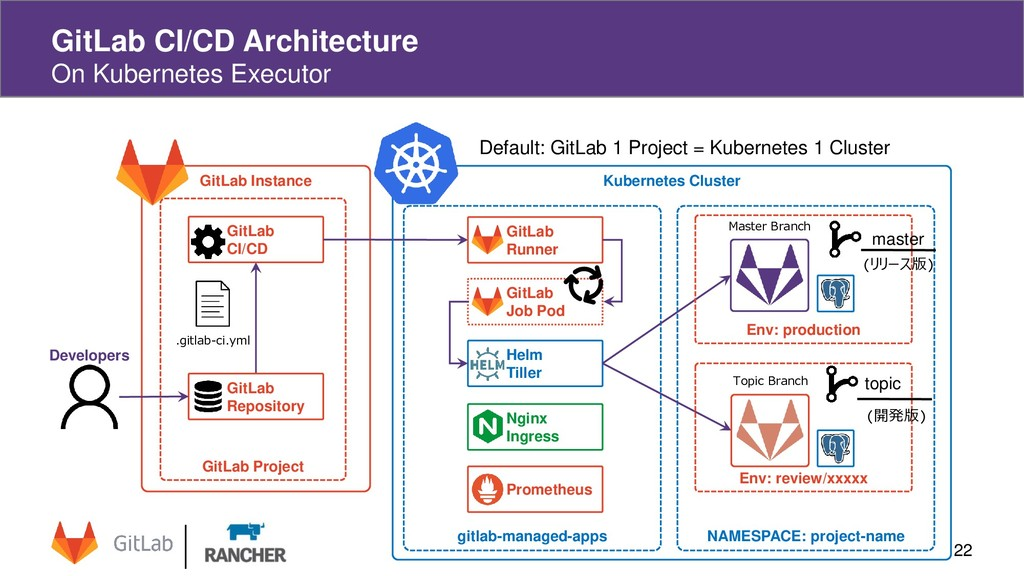 GitLab Instance GitLab CI/CD Architecture On Ku...