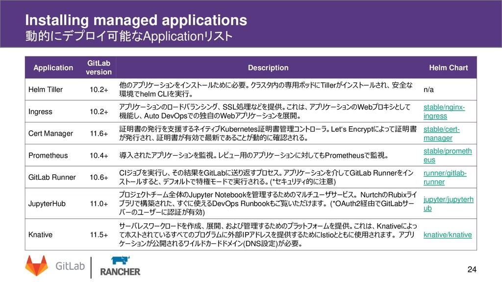 Installing managed applications 動的にデプロイ可能なAppli...