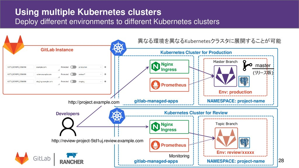 Using multiple Kubernetes clusters Deploy diffe...
