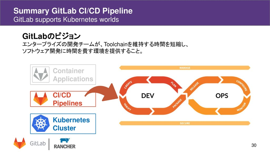 Summary GitLab CI/CD Pipeline GitLab supports K...