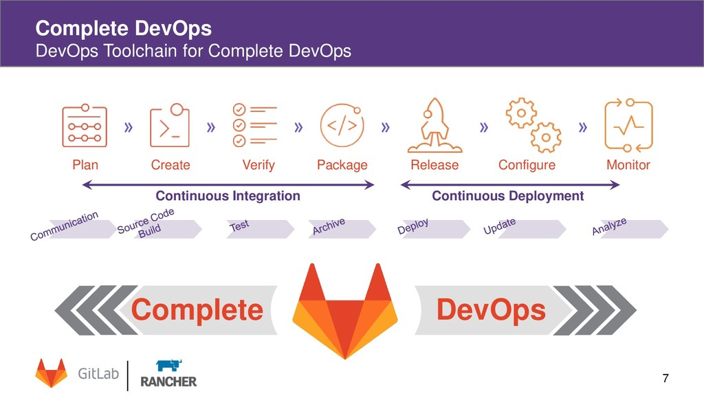 7 Complete DevOps DevOps Toolchain for Complete...
