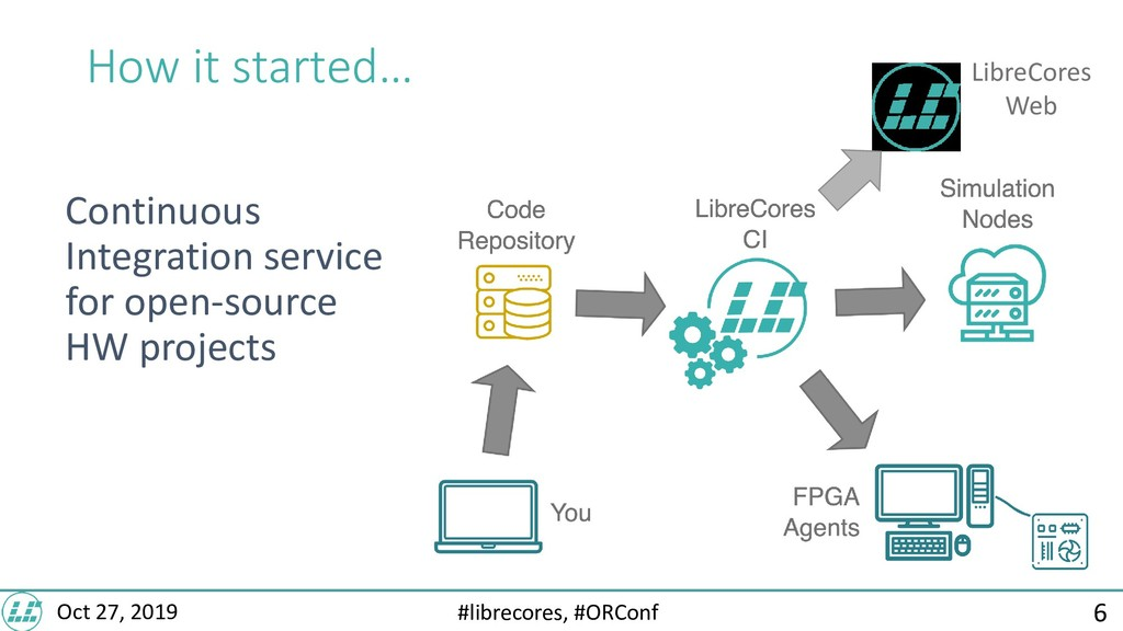 #librecores, #ORConf Oct 27, 2019 How it starte...